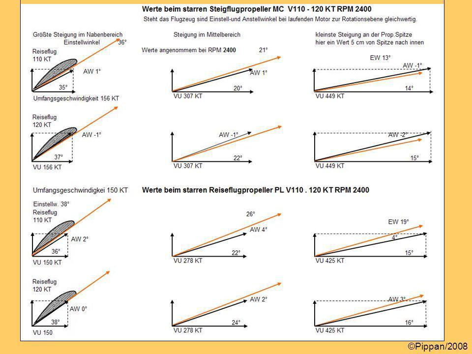 Werte beim starren Steig-u Reiseflugp. V110-120KT RPM 2400