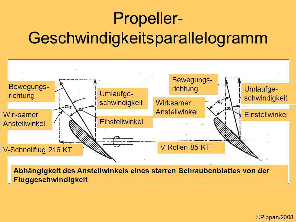 Propeller-Geschwindigkeitsparallelogramm