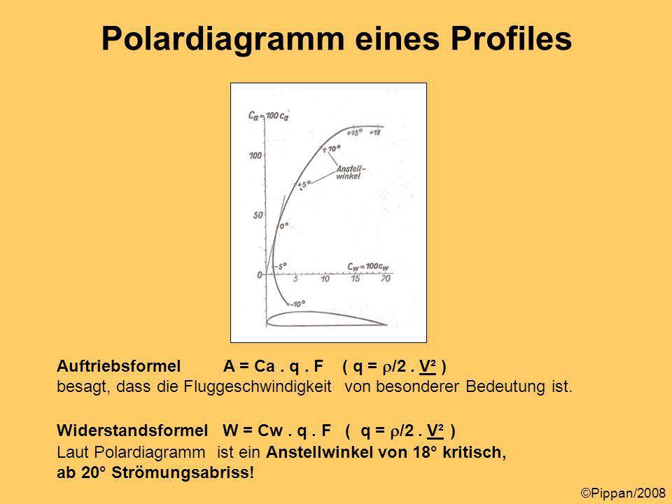 Polardiagramm eines Profiles
