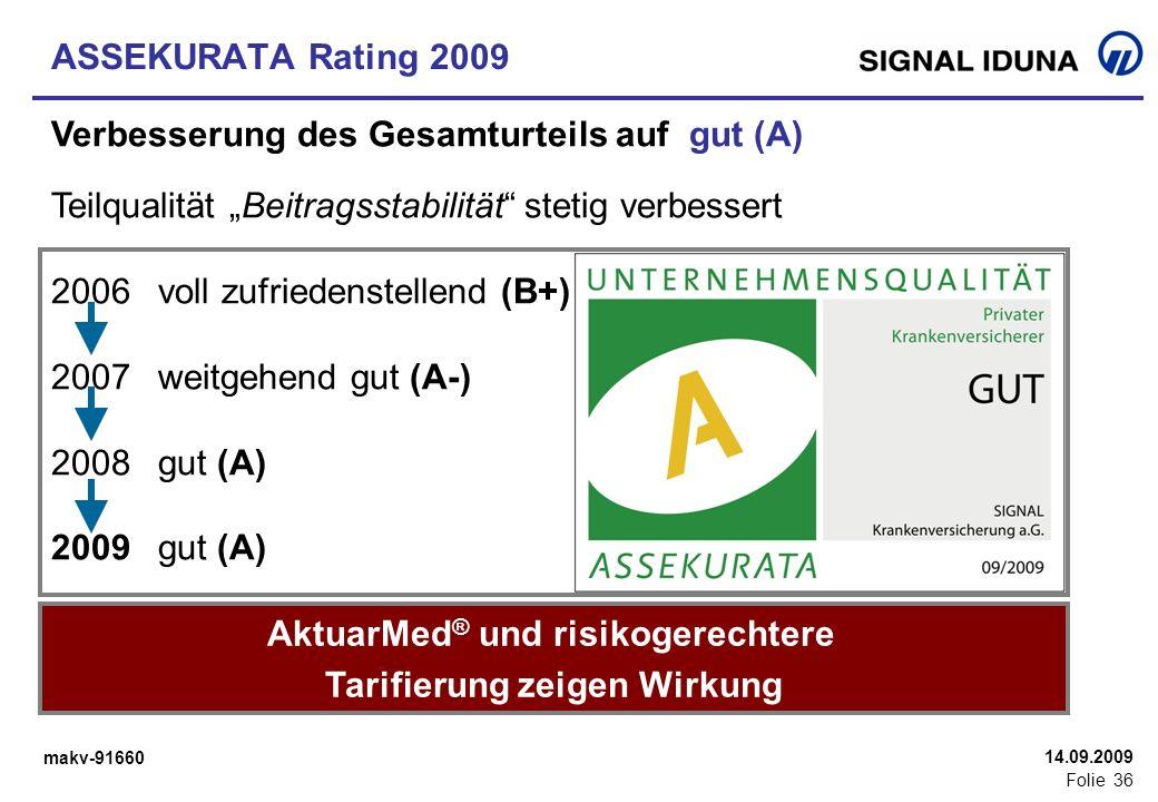 AktuarMed® und risikogerechtere Tarifierung zeigen Wirkung