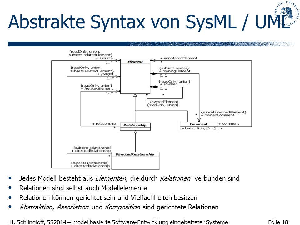 Abstrakte Syntax von SysML / UML