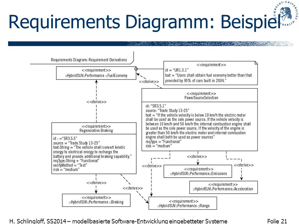 Requirements Diagramm: Beispiel