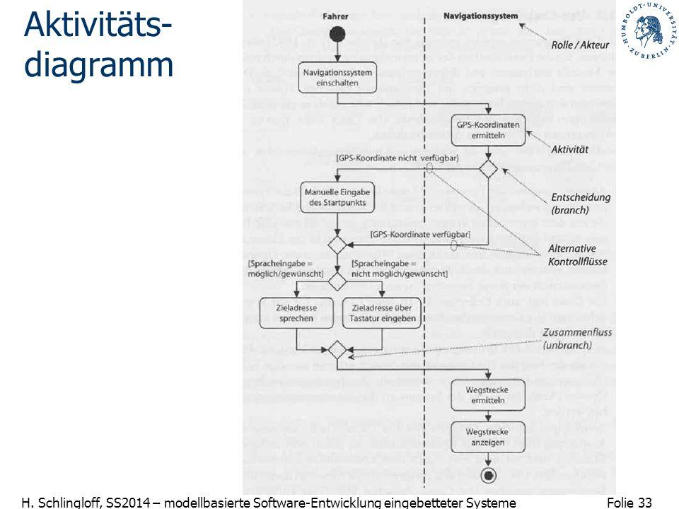 Aktivitäts- diagramm