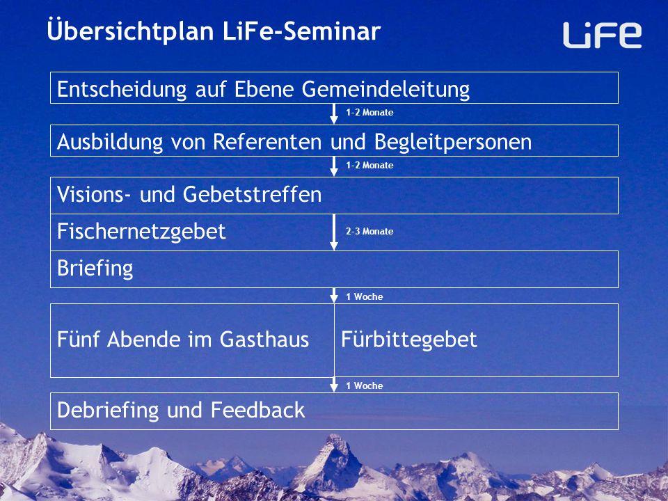 Übersichtplan LiFe-Seminar