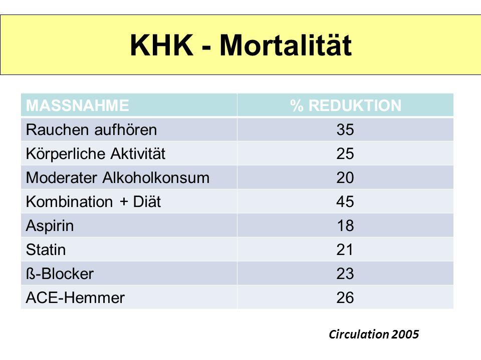 KHK - Mortalität MASSNAHME % REDUKTION Rauchen aufhören 35