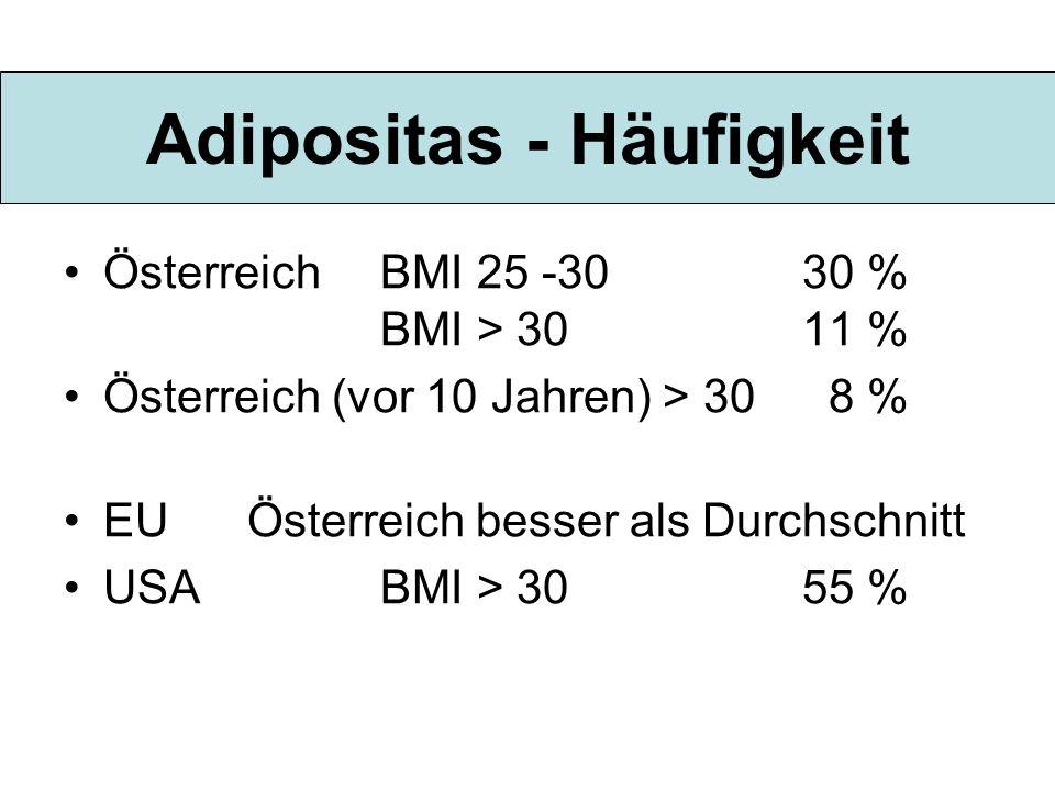 Adipositas - Häufigkeit