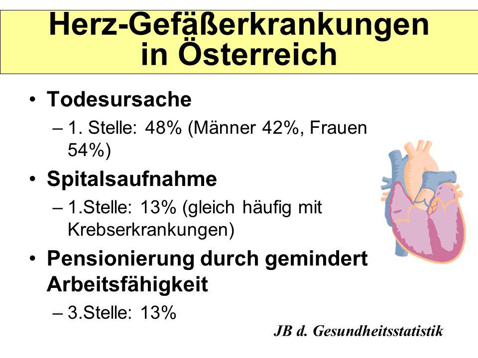 Herz-Gefäßerkrankungen in Österreich