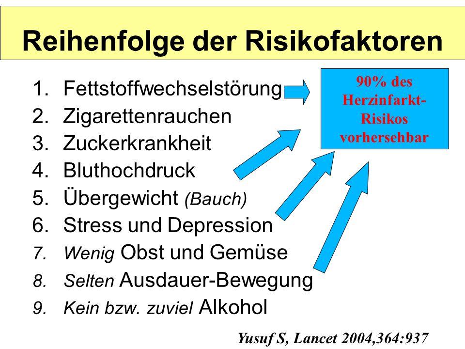 Reihenfolge der Risikofaktoren