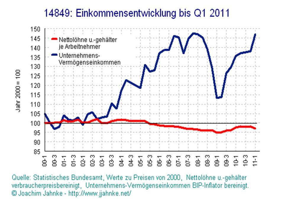 EK-Entwicklung 2000-2011