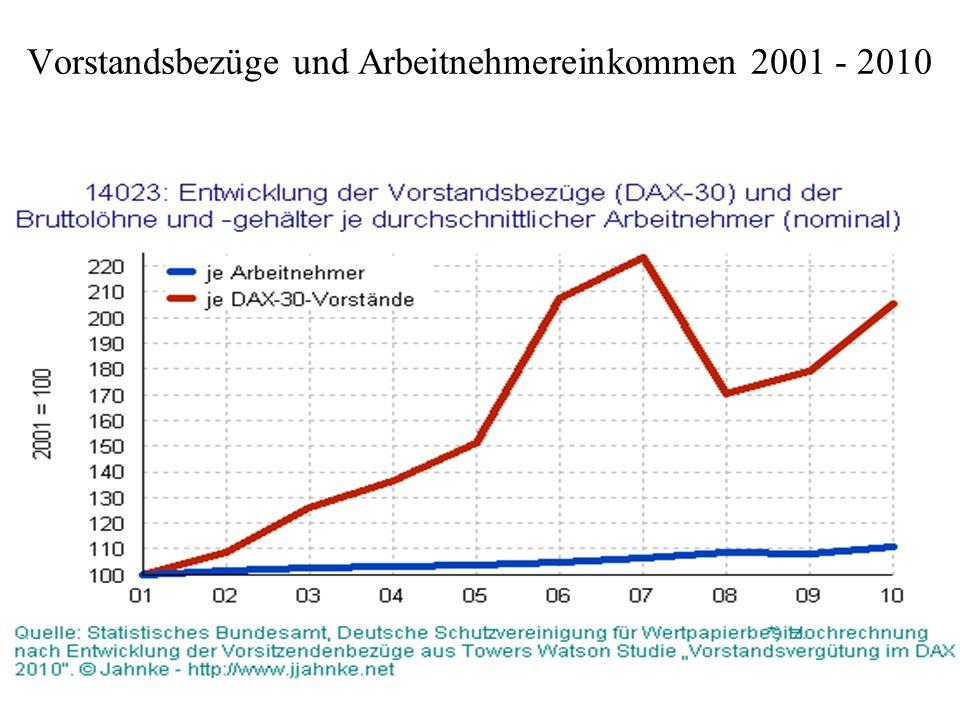 Vorstandsbezüge und Arbeitnehmereinkommen 2001 - 2010