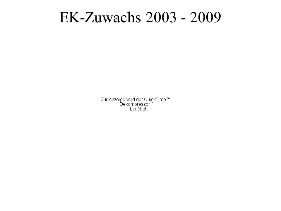EK-Zuwachs 2003 - 2009