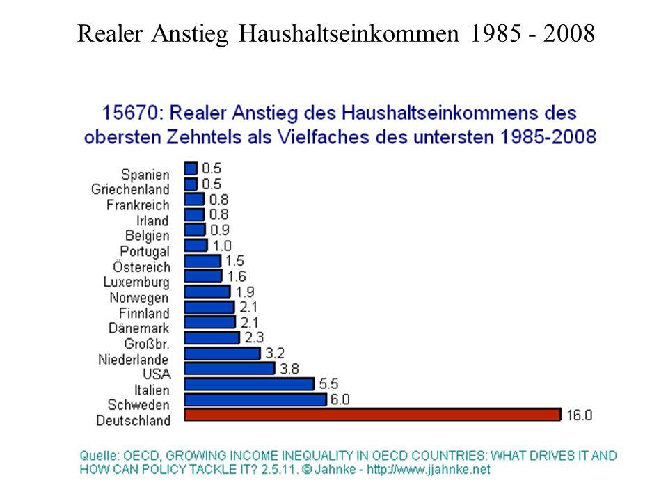 Realer Anstieg Haushaltseinkommen 1985 - 2008