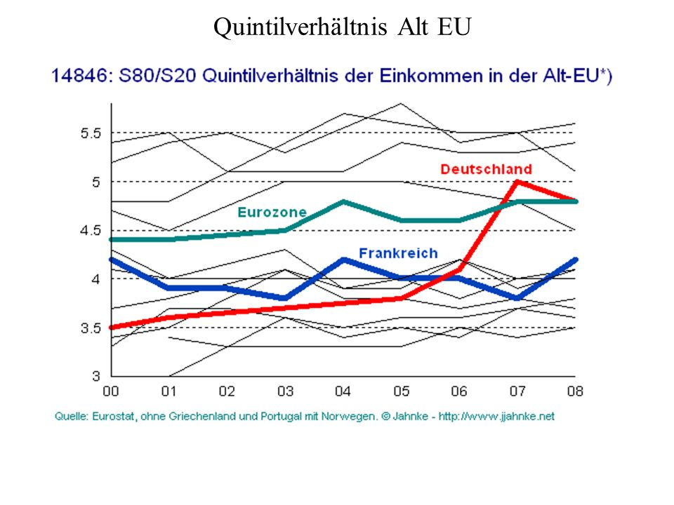 Quintilverhältnis Alt EU