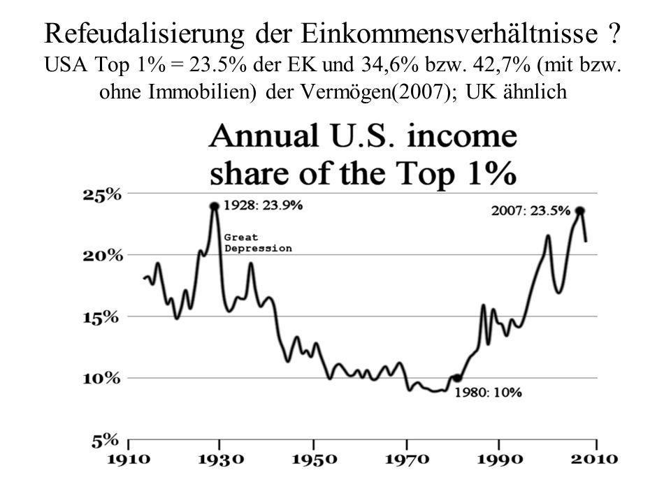 Refeudalisierung der Einkommensverhältnisse. USA Top 1% = 23