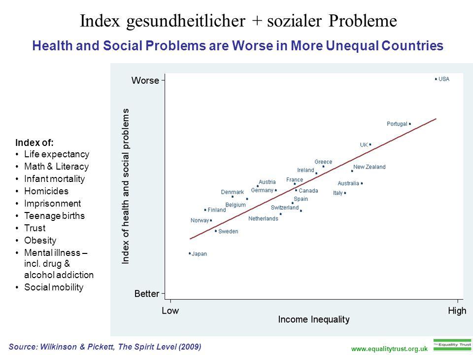 Index gesundheitlicher + sozialer Probleme