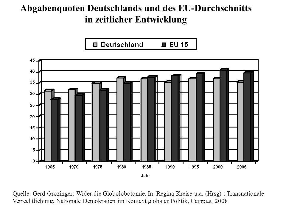 Abgabenquoten Deutschlands und des EU-Durchschnitts in zeitlicher Entwicklung
