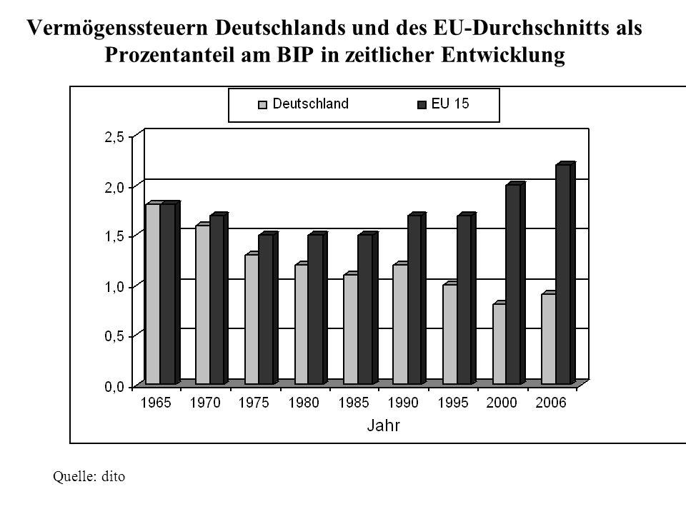 Vermögenssteuern Deutschlands und des EU-Durchschnitts als Prozentanteil am BIP in zeitlicher Entwicklung