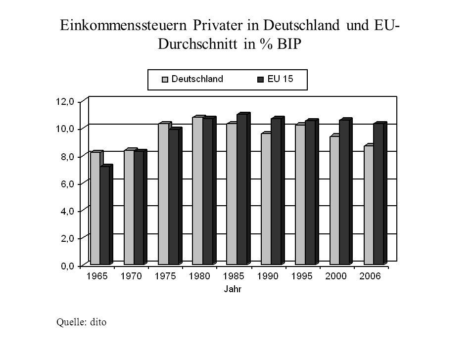 Einkommenssteuern Privater in Deutschland und EU- Durchschnitt in % BIP