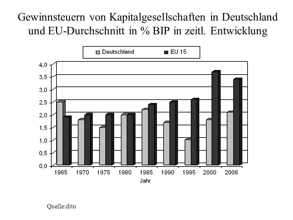 Gewinnsteuern von Kapitalgesellschaften in Deutschland und EU-Durchschnitt in % BIP in zeitl. Entwicklung