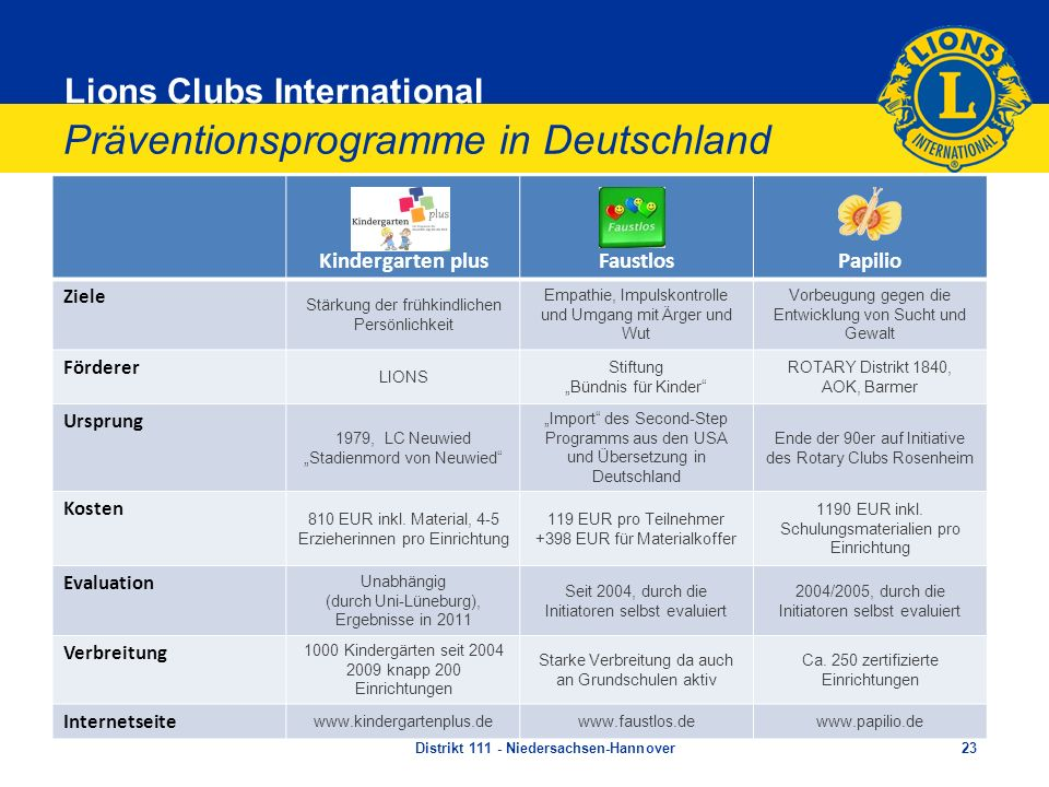 Präventionsprogramme in Deutschland