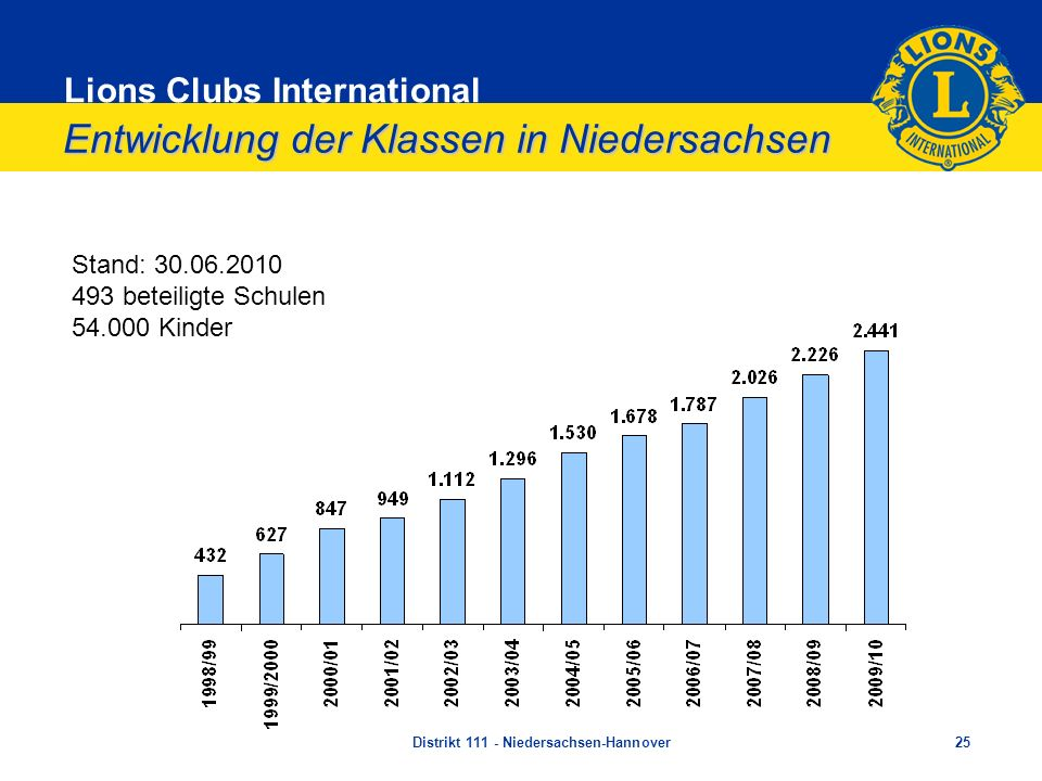Entwicklung der Klassen in Niedersachsen