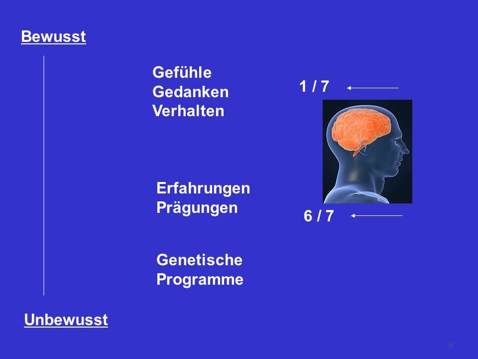 Bewusst Gefühle Gedanken Verhalten 1 / 7 Erfahrungen Prägungen 6 / 7 Genetische Programme Unbewusst