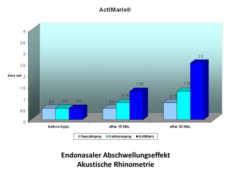 Endonasaler Abschwellungseffekt Akustische Rhinometrie