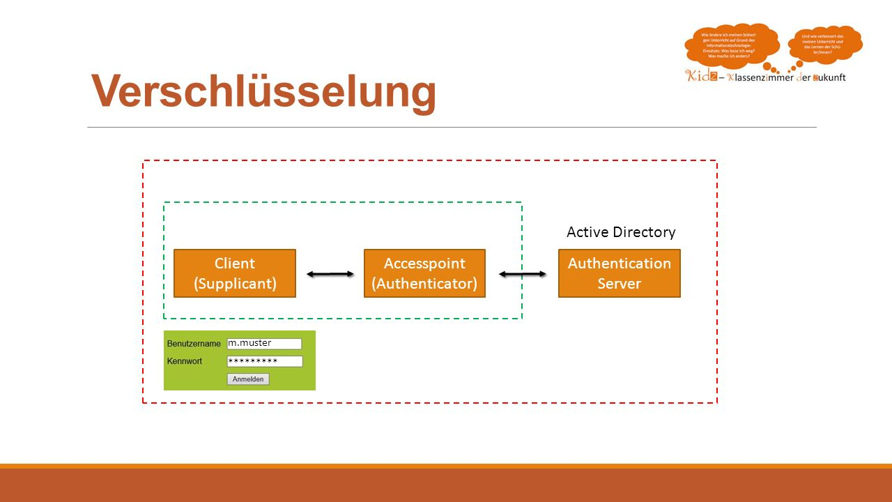 Verschlüsselung Active Directory Client (Supplicant) Accesspoint