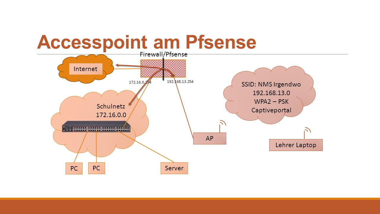 Accesspoint am Pfsense