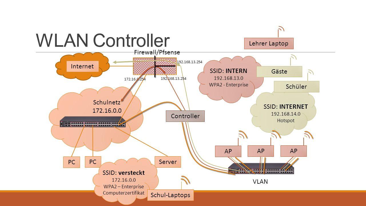WLAN Controller Lehrer Laptop Firewall/Pfsense Internet SSID: INTERN