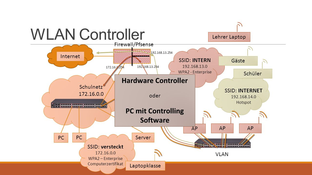 PC mit Controlling Software