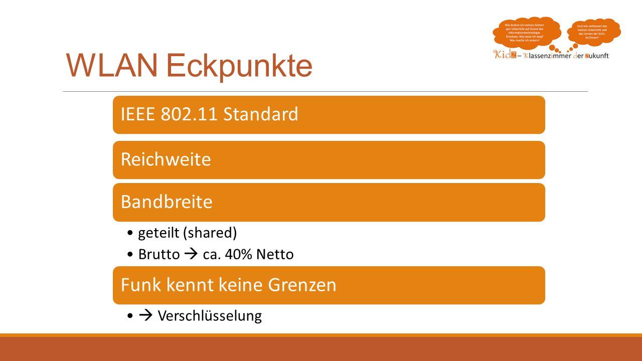WLAN Eckpunkte IEEE 802.11 Standard Reichweite Bandbreite