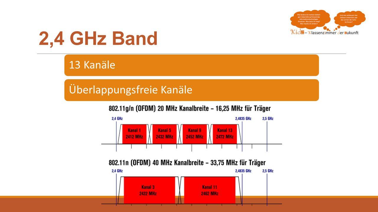 2,4 GHz Band 13 Kanäle Überlappungsfreie Kanäle