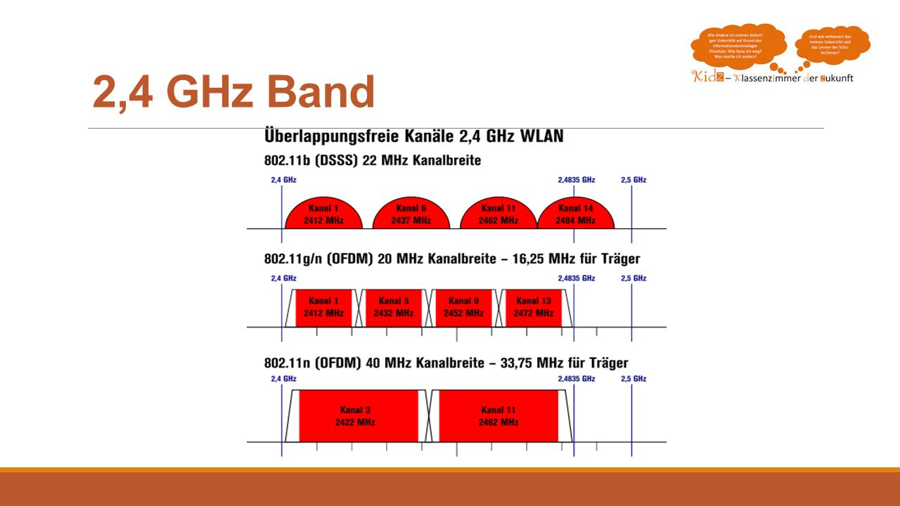 2,4 GHz Band MIMO Multiple In / Multiple Out