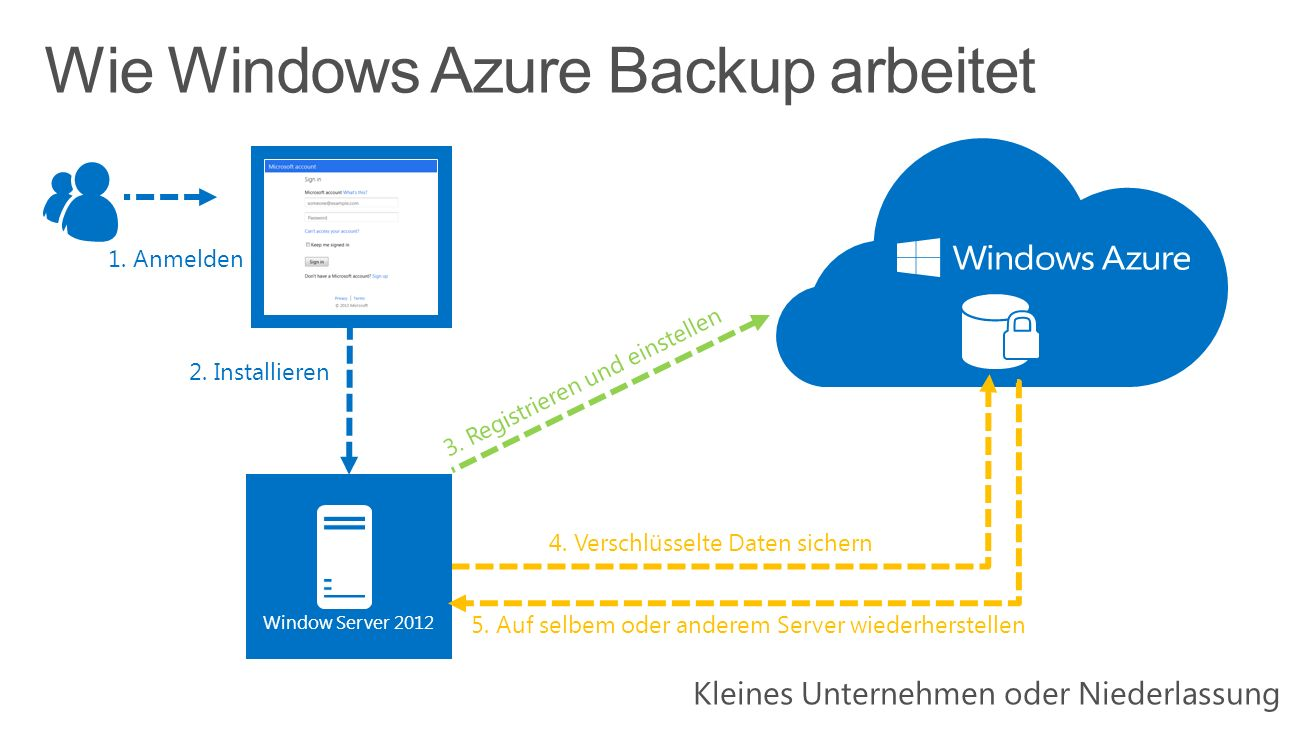 Wie Windows Azure Backup arbeitet