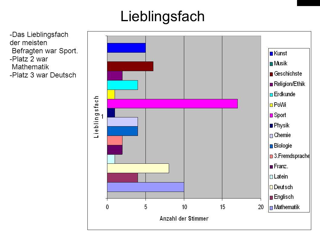 Lieblingsfach -Das Lieblingsfach der meisten Befragten war Sport.