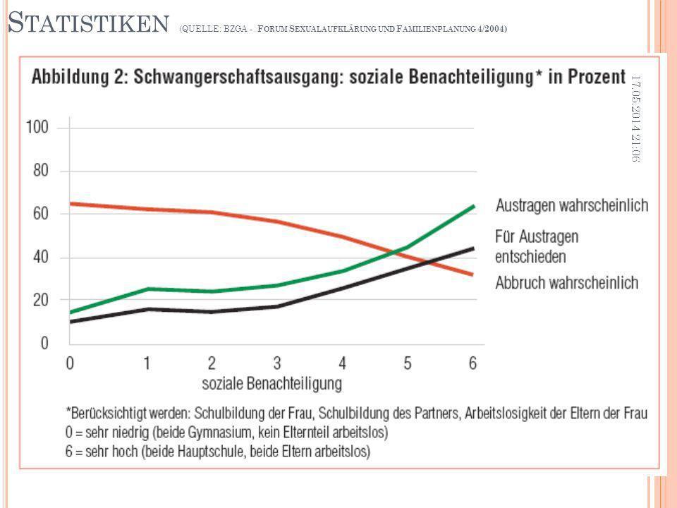 Statistiken (QUELLE: BZGA - Forum Sexualaufklärung und Familienplanung 4/2004)