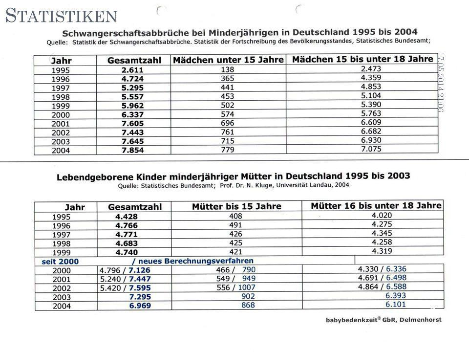Statistiken 31.03.2017 01:07