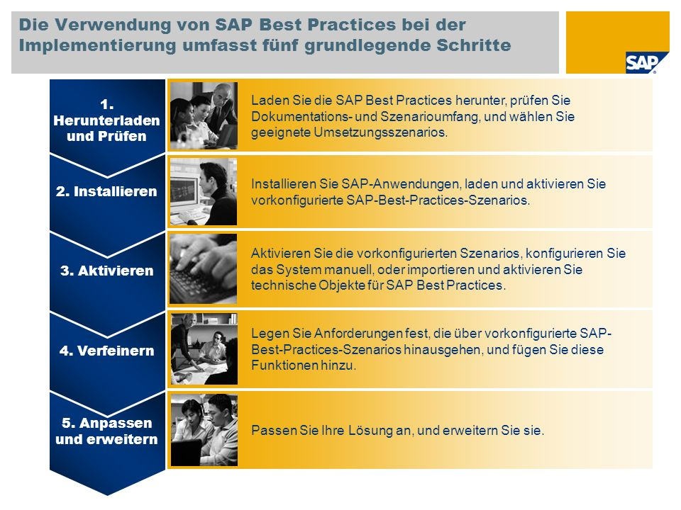SAP TechEd '04 Die Verwendung von SAP Best Practices bei der Implementierung umfasst fünf grundlegende Schritte.