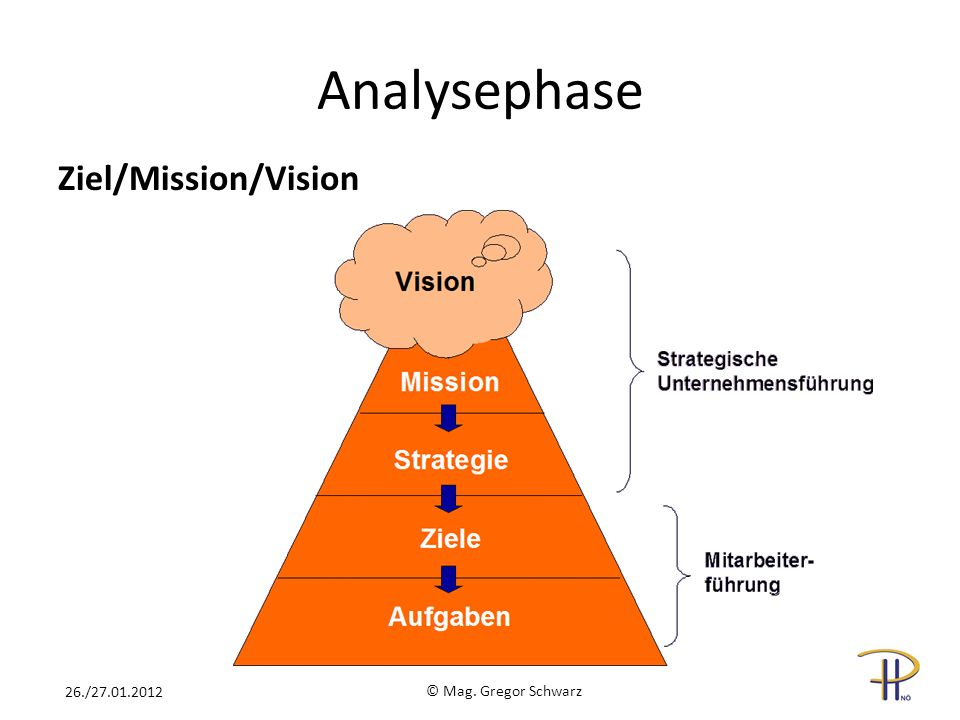 Analysephase Ziel/Mission/Vision 26./27.01.2012 © Mag. Gregor Schwarz