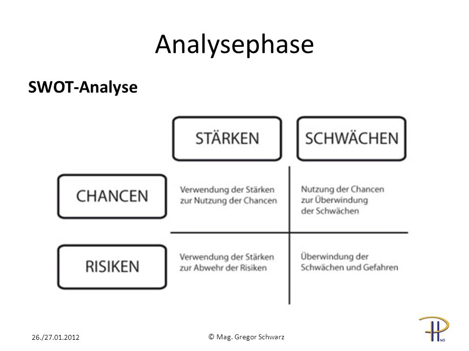 Analysephase SWOT-Analyse 26./27.01.2012 © Mag. Gregor Schwarz