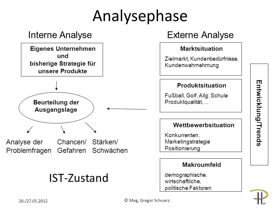 Analysephase IST-Zustand Interne Analyse Externe Analyse