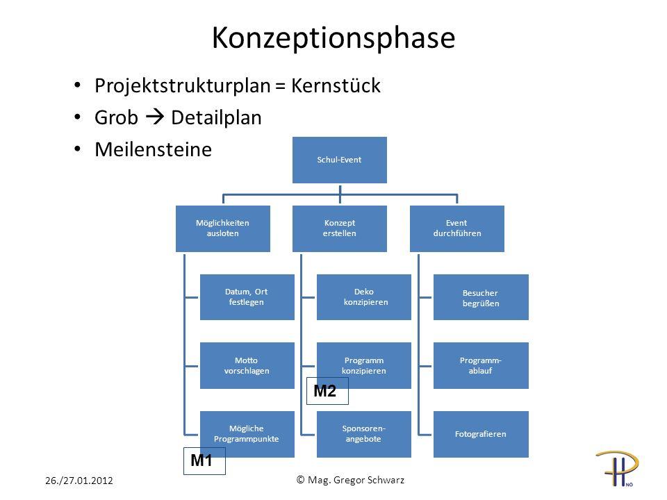 Konzeptionsphase Projektstrukturplan = Kernstück Grob  Detailplan