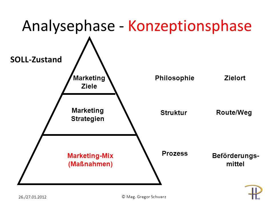 Marketing-Mix (Maßnahmen)