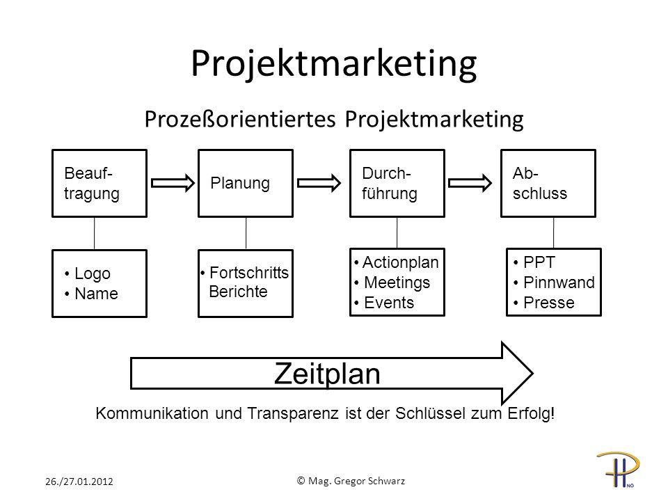 Prozeßorientiertes Projektmarketing