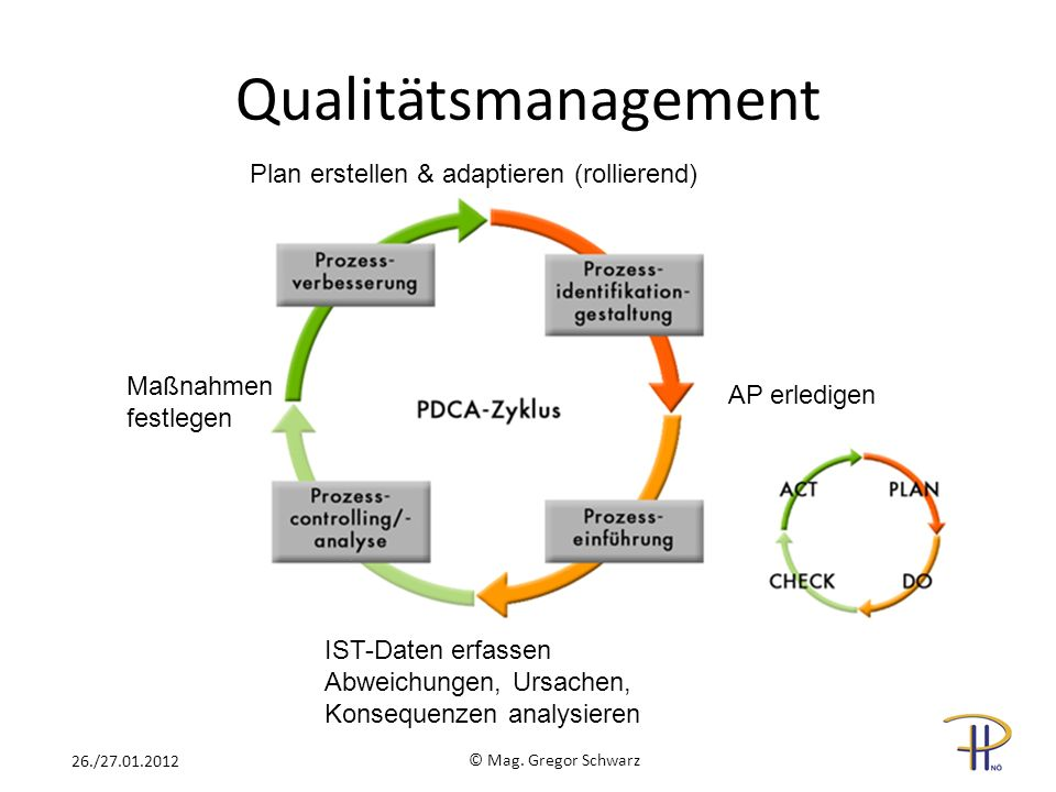 Qualitätsmanagement Plan erstellen & adaptieren (rollierend)