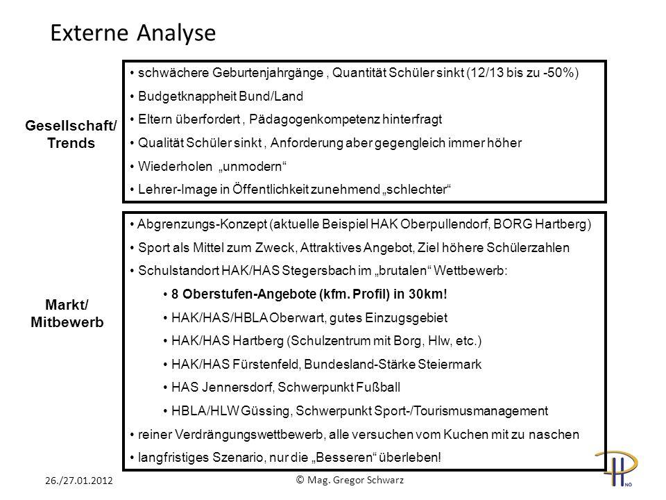 Externe Analyse Gesellschaft/ Trends Markt/ Mitbewerb