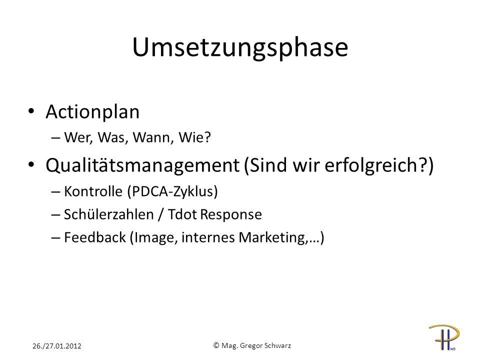 Umsetzungsphase Actionplan Qualitätsmanagement (Sind wir erfolgreich )