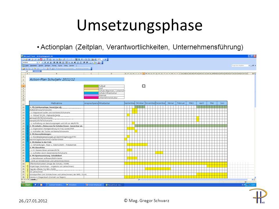 Umsetzungsphase Actionplan (Zeitplan, Verantwortlichkeiten, Unternehmensführung) 26./27.01.2012.
