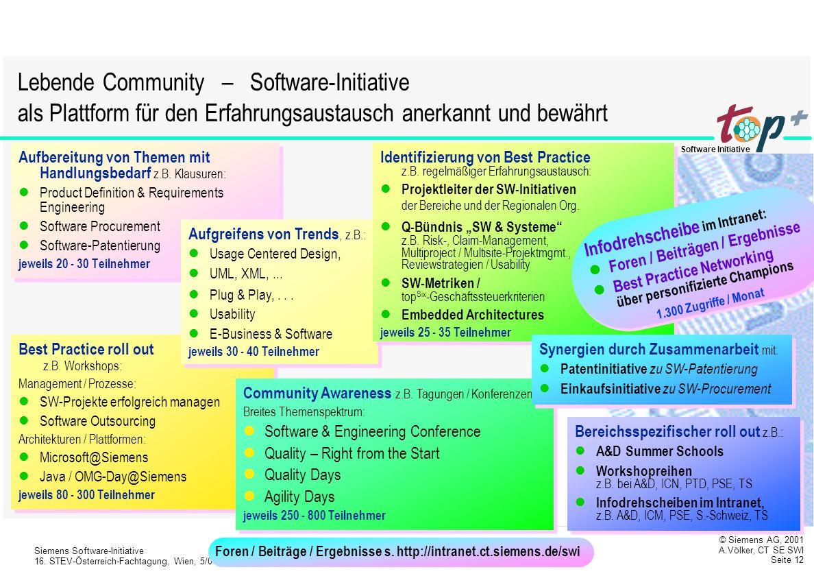 Lebende Community – Software-Initiative als Plattform für den Erfahrungsaustausch anerkannt und bewährt